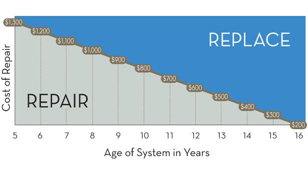 S-RepairVsReplaceGraph-102714